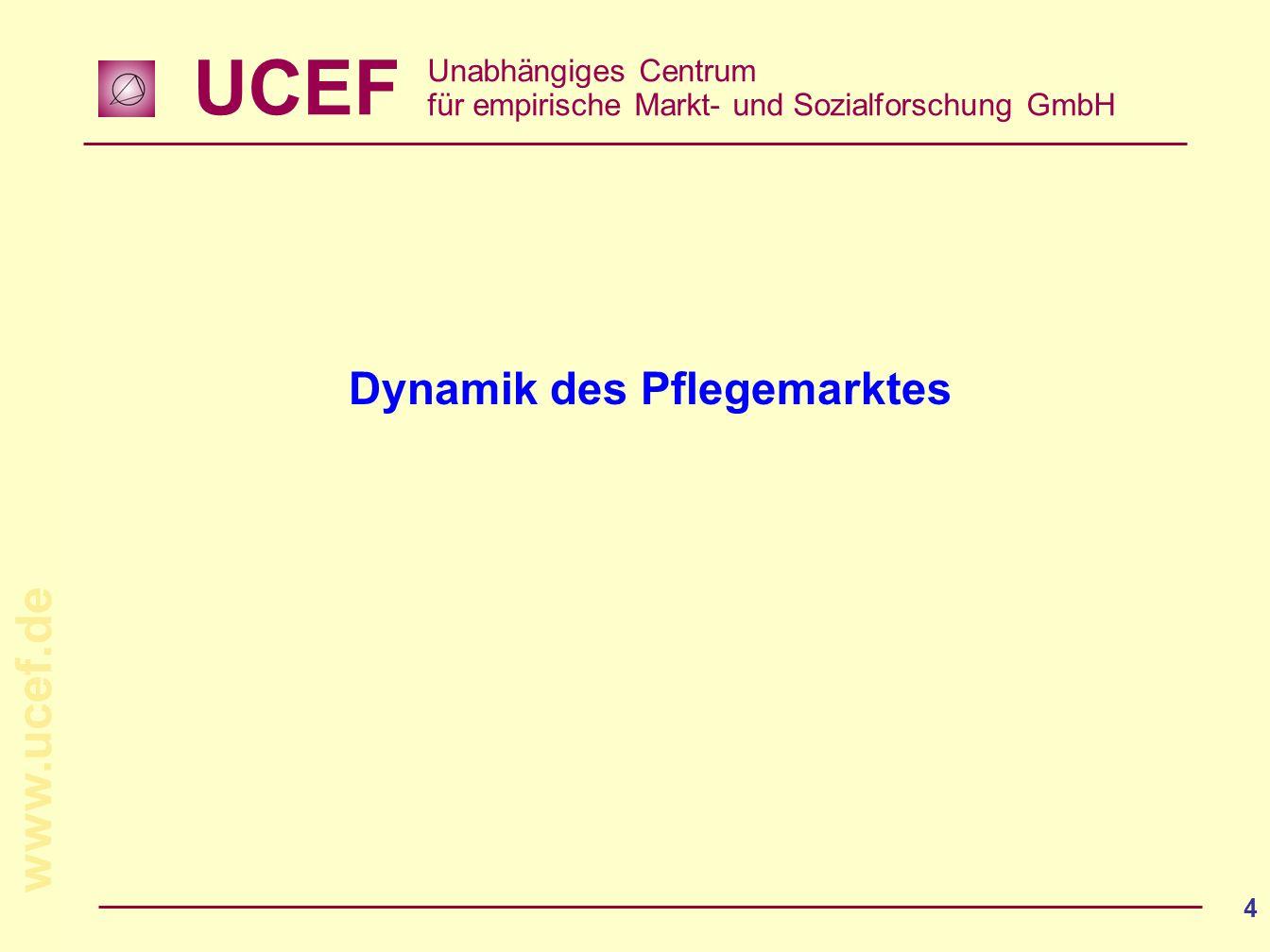 UCEF Unabhängiges Centrum für empirische Markt- und Sozialforschung GmbH www.ucef.de 4 Dynamik des Pflegemarktes
