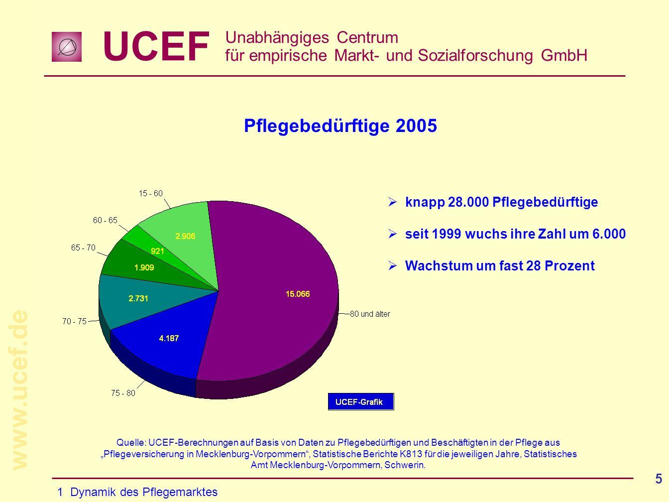 UCEF Unabhängiges Centrum für empirische Markt- und Sozialforschung GmbH www.ucef.de 5 Pflegebedürftige 2005 knapp 28.000 Pflegebedürftige seit 1999 wuchs ihre Zahl um 6.000 Wachstum um fast 28 Prozent 1 Dynamik des Pflegemarktes Quelle: UCEF-Berechnungen auf Basis von Daten zu Pflegebedürftigen und Beschäftigten in der Pflege aus Pflegeversicherung in Mecklenburg-Vorpommern, Statistische Berichte K813 für die jeweiligen Jahre, Statistisches Amt Mecklenburg-Vorpommern, Schwerin.