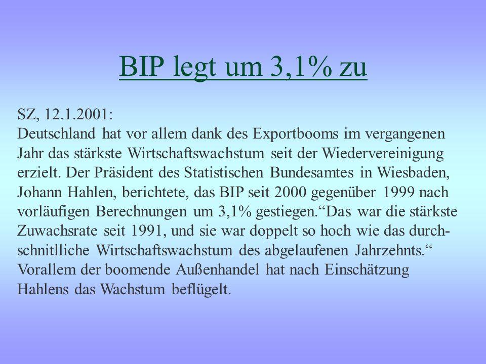 BIP legt um 3,1% zu SZ, 12.1.2001: Deutschland hat vor allem dank des Exportbooms im vergangenen Jahr das stärkste Wirtschaftswachstum seit der Wiedervereinigung erzielt.