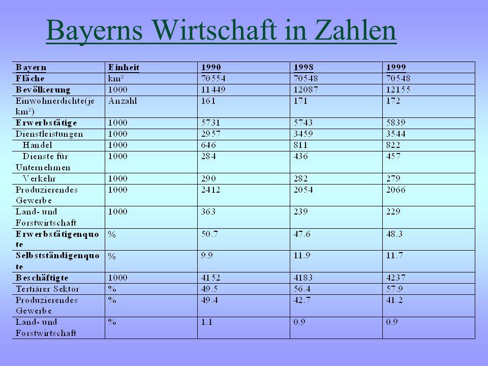 Wirtschaftsprofil Bayerns - Größtes Bundesland - Zweithöchste Bevölkerungszahl aller Bundesländer - Hohe Erwerbstätigenquote - 17,3% des BIP von Deuts