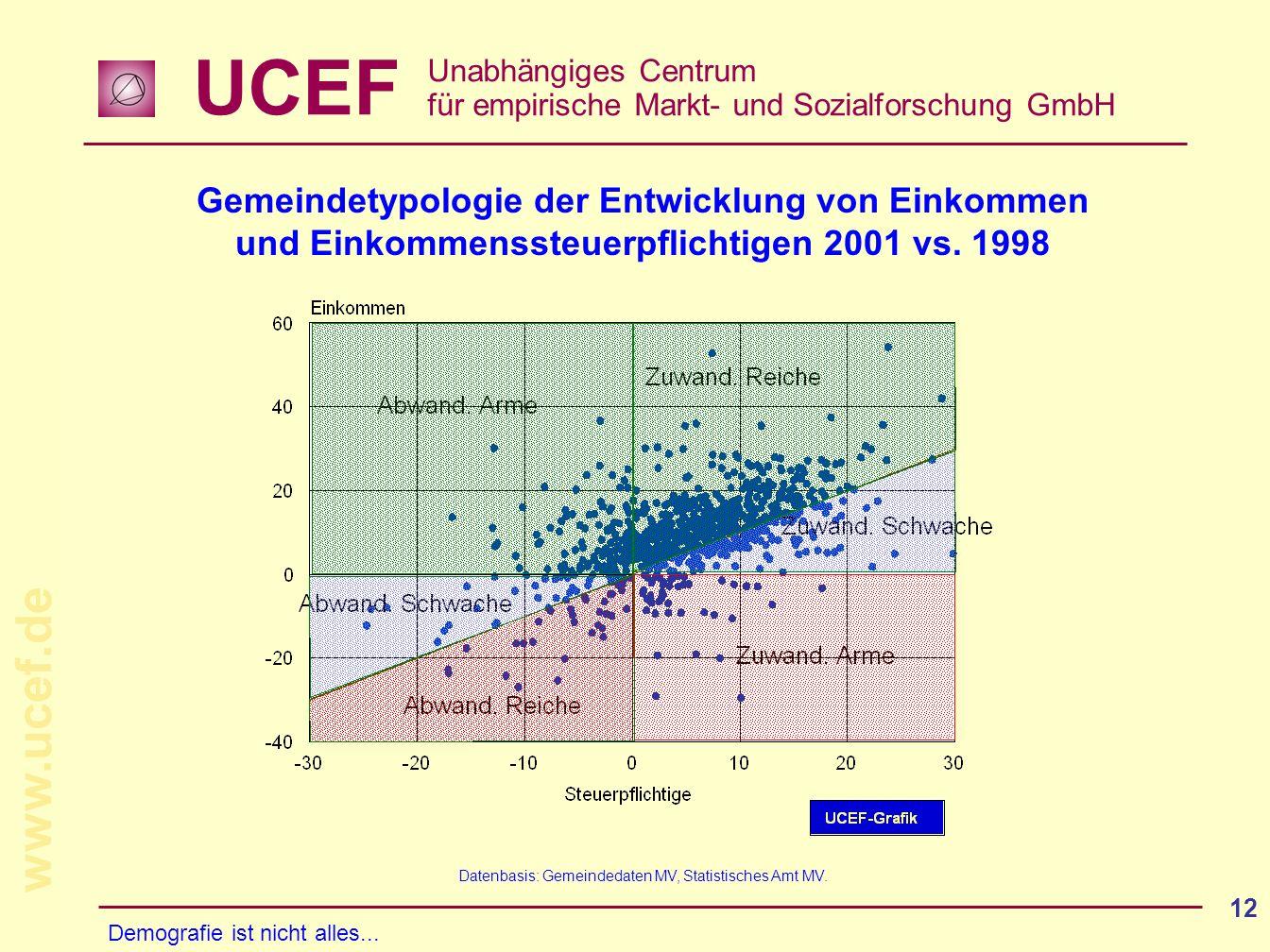 UCEF Unabhängiges Centrum für empirische Markt- und Sozialforschung GmbH www.ucef.de 12 Gemeindetypologie der Entwicklung von Einkommen und Einkommens