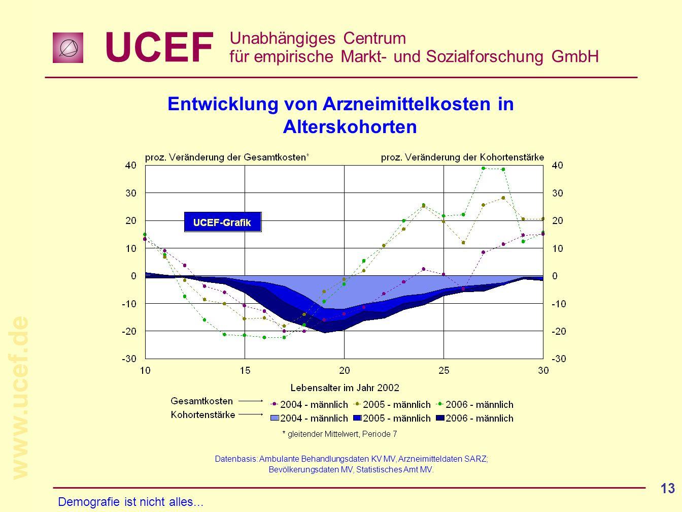 UCEF Unabhängiges Centrum für empirische Markt- und Sozialforschung GmbH www.ucef.de 13 Entwicklung von Arzneimittelkosten in Alterskohorten Datenbasi