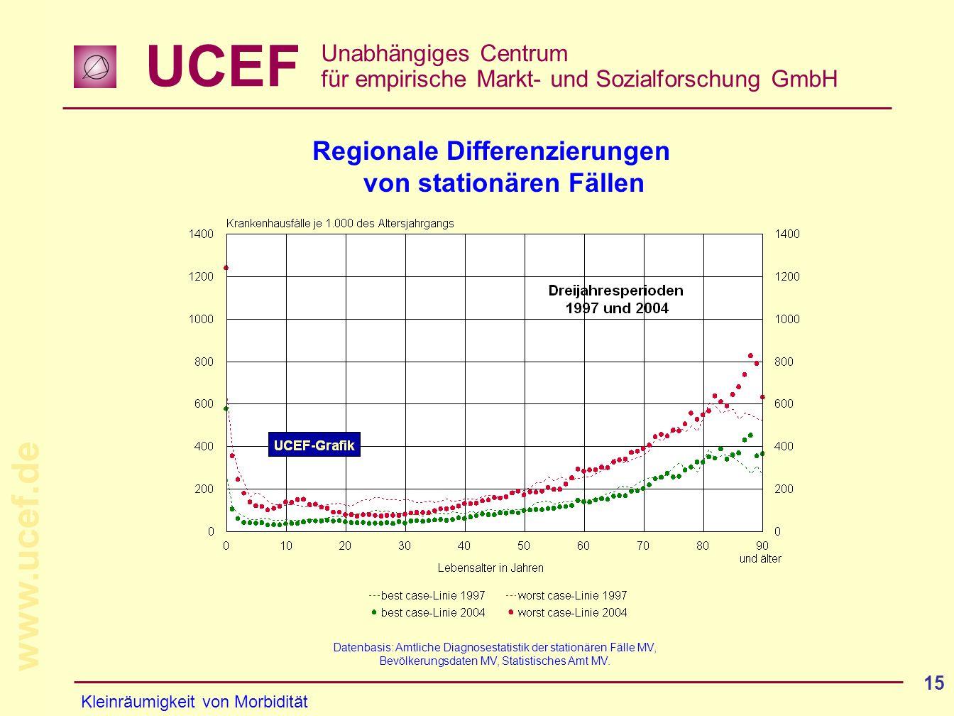 UCEF Unabhängiges Centrum für empirische Markt- und Sozialforschung GmbH www.ucef.de 15 Datenbasis: Amtliche Diagnosestatistik der stationären Fälle M
