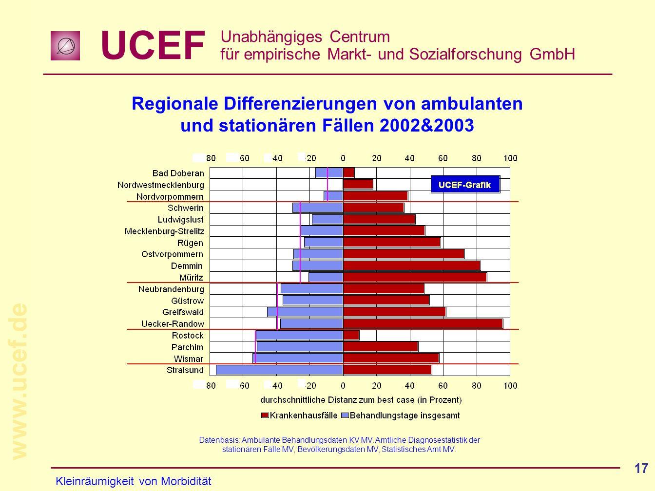 UCEF Unabhängiges Centrum für empirische Markt- und Sozialforschung GmbH www.ucef.de 17 Regionale Differenzierungen von ambulanten und stationären Fäl