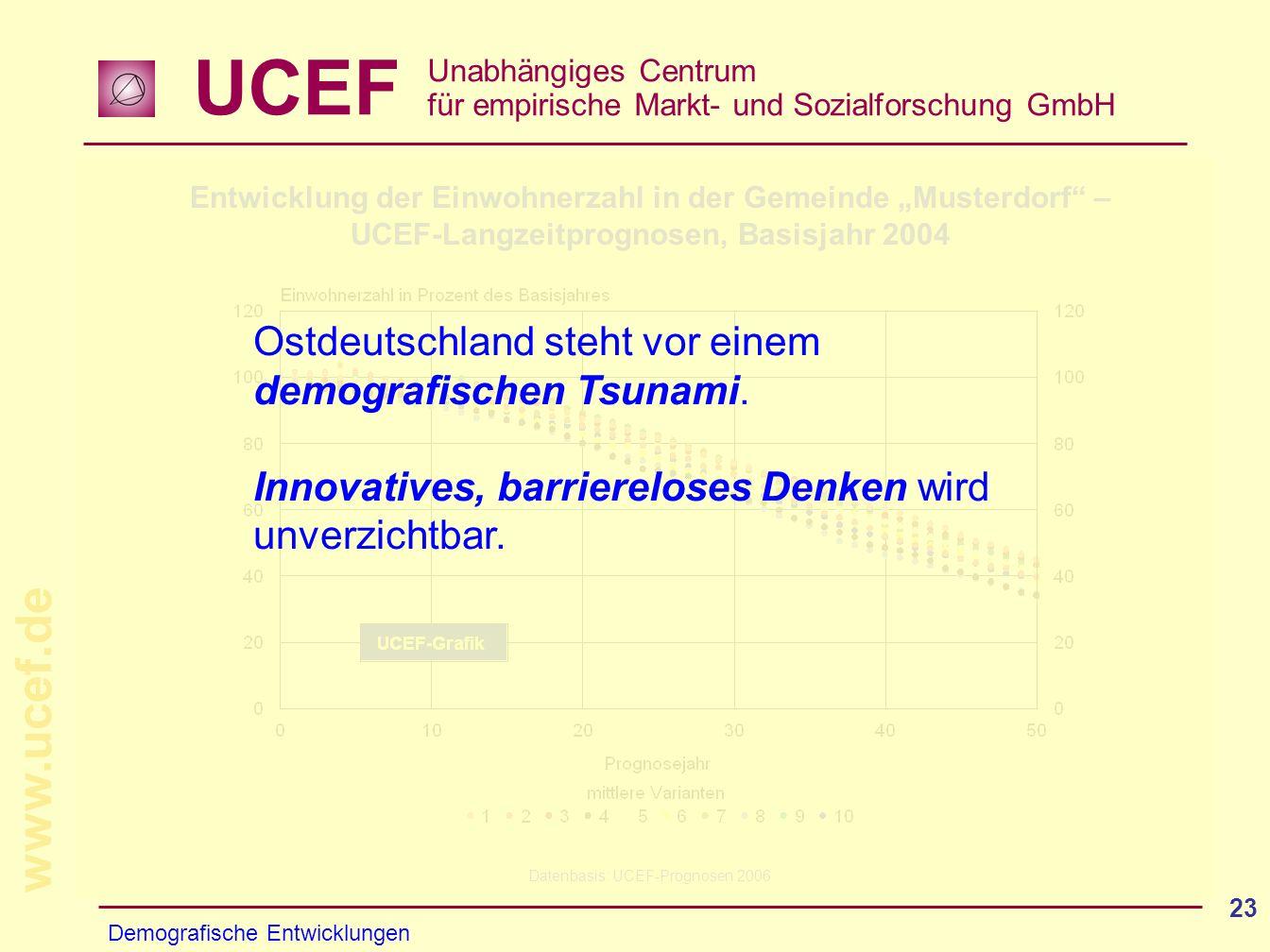 UCEF Unabhängiges Centrum für empirische Markt- und Sozialforschung GmbH www.ucef.de 23 Entwicklung der Einwohnerzahl in der Gemeinde Musterdorf – UCE