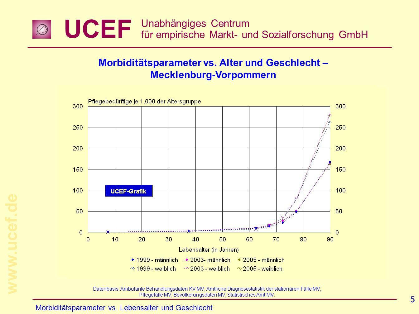 UCEF Unabhängiges Centrum für empirische Markt- und Sozialforschung GmbH www.ucef.de 5 Morbiditätsparameter vs. Alter und Geschlecht – Mecklenburg-Vor