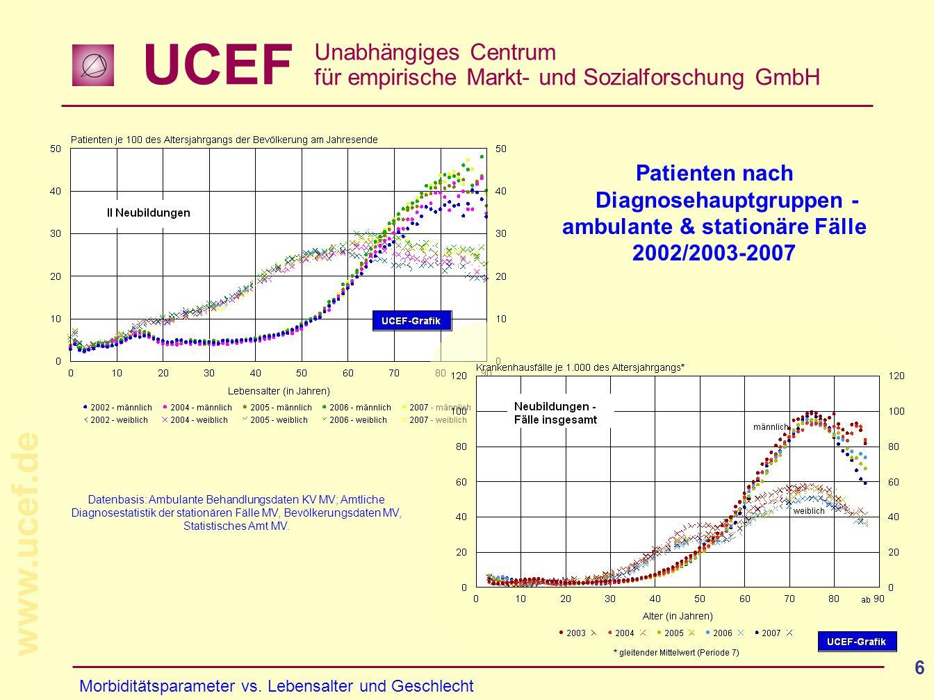 UCEF Unabhängiges Centrum für empirische Markt- und Sozialforschung GmbH www.ucef.de 6 Patienten nach Diagnosehauptgruppen - ambulante & stationäre Fä
