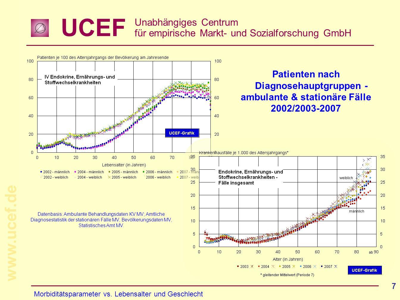 UCEF Unabhängiges Centrum für empirische Markt- und Sozialforschung GmbH www.ucef.de 7 Patienten nach Diagnosehauptgruppen - ambulante & stationäre Fä