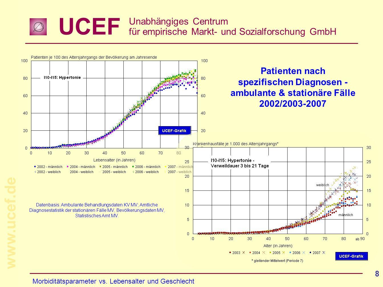UCEF Unabhängiges Centrum für empirische Markt- und Sozialforschung GmbH www.ucef.de 8 Patienten nach spezifischen Diagnosen - ambulante & stationäre