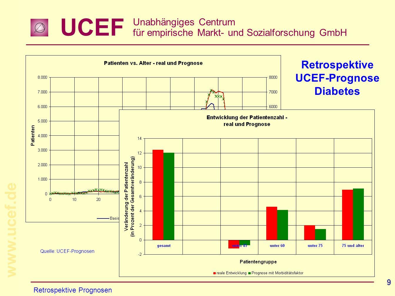 UCEF Unabhängiges Centrum für empirische Markt- und Sozialforschung GmbH www.ucef.de 9 Retrospektive Prognosen Retrospektive UCEF-Prognose Diabetes Qu