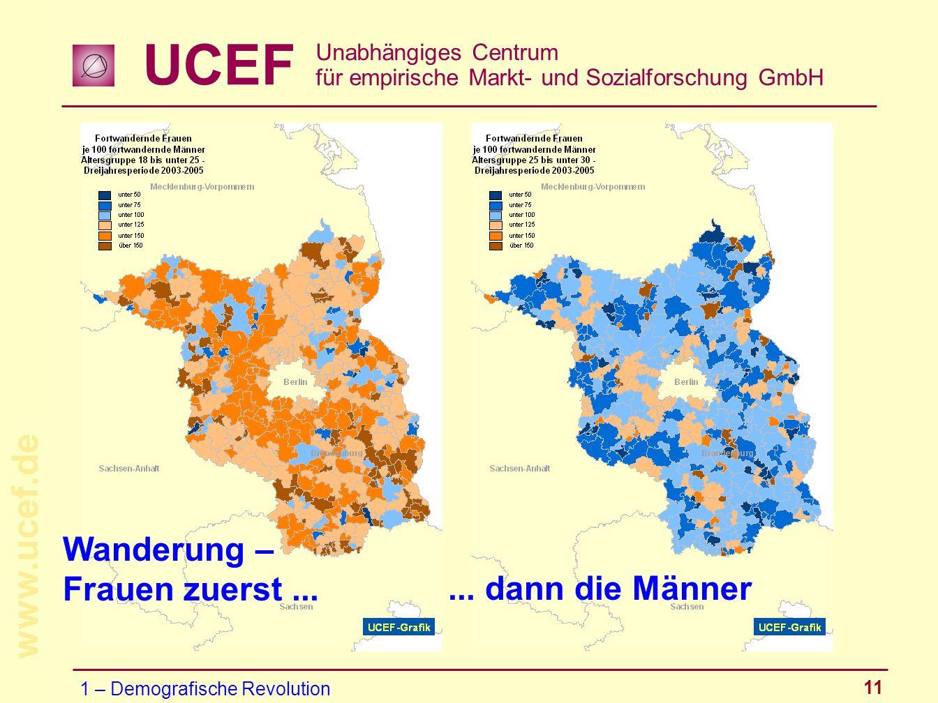 UCEF Unabhängiges Centrum für empirische Markt- und Sozialforschung GmbH www.ucef.de 11 1 – Demografische Revolution... dann die Männer Wanderung – Fr