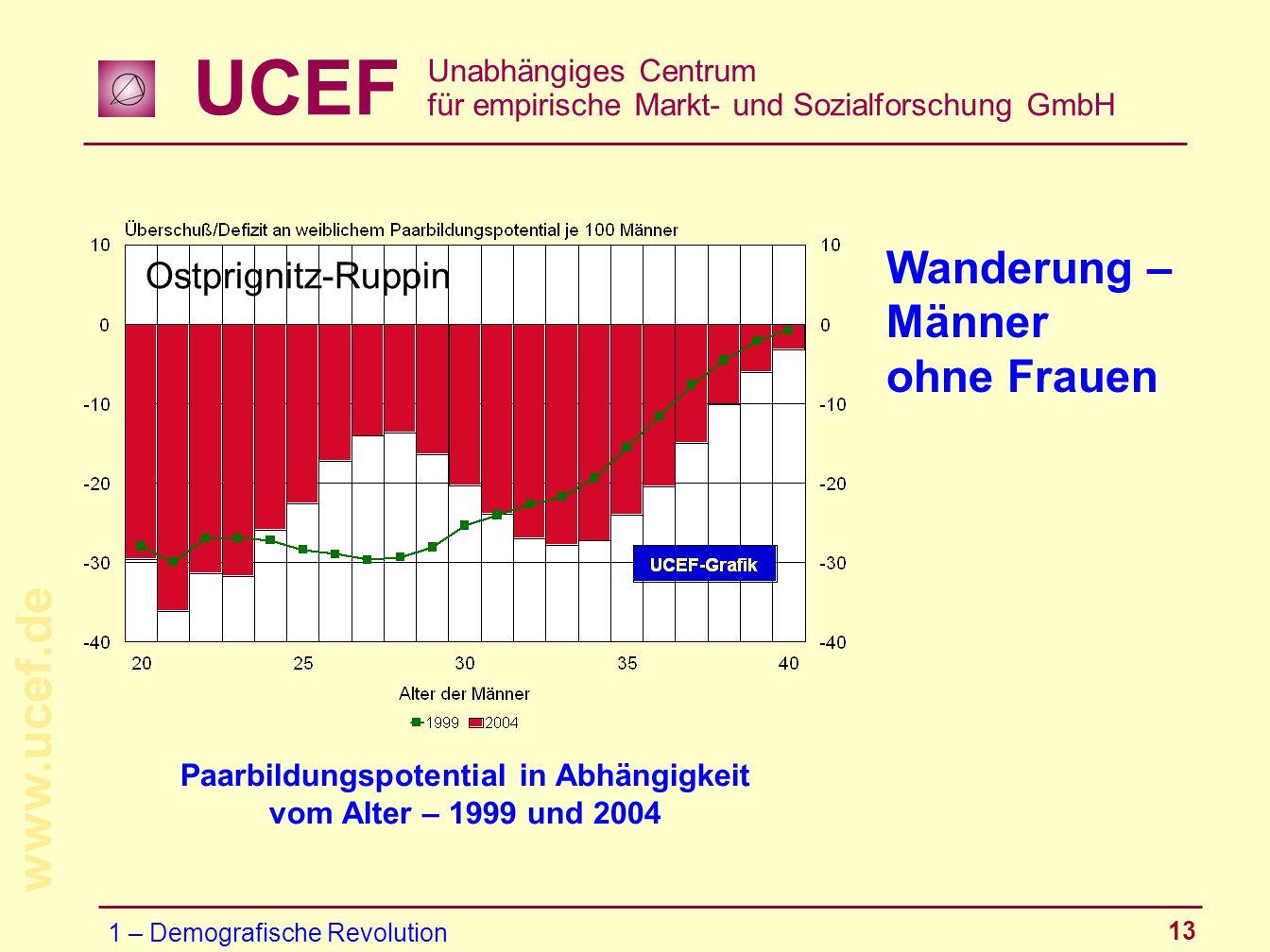 UCEF Unabhängiges Centrum für empirische Markt- und Sozialforschung GmbH www.ucef.de 13 Wanderung – Männer ohne Frauen Paarbildungspotential in Abhäng