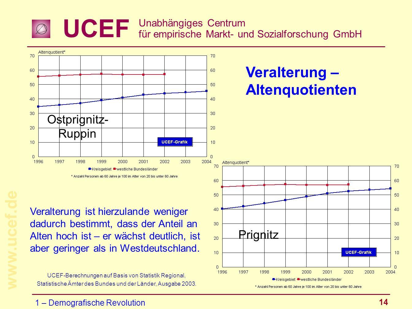 UCEF Unabhängiges Centrum für empirische Markt- und Sozialforschung GmbH www.ucef.de 14 Veralterung – Altenquotienten UCEF-Berechnungen auf Basis von
