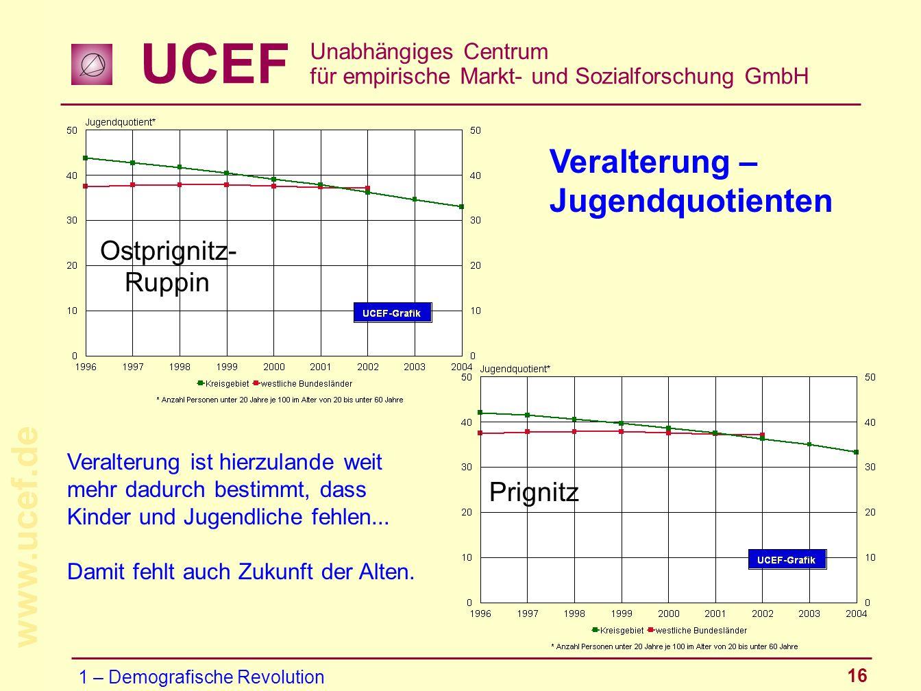 UCEF Unabhängiges Centrum für empirische Markt- und Sozialforschung GmbH www.ucef.de 16 Veralterung – Jugendquotienten Ostprignitz- Ruppin Prignitz Ve