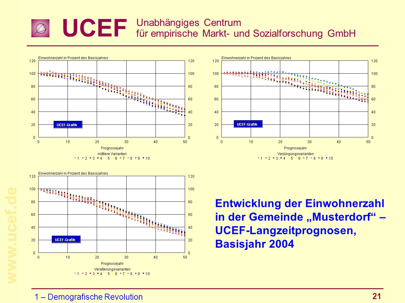 UCEF Unabhängiges Centrum für empirische Markt- und Sozialforschung GmbH www.ucef.de 21 Entwicklung der Einwohnerzahl in der Gemeinde Musterdorf – UCE