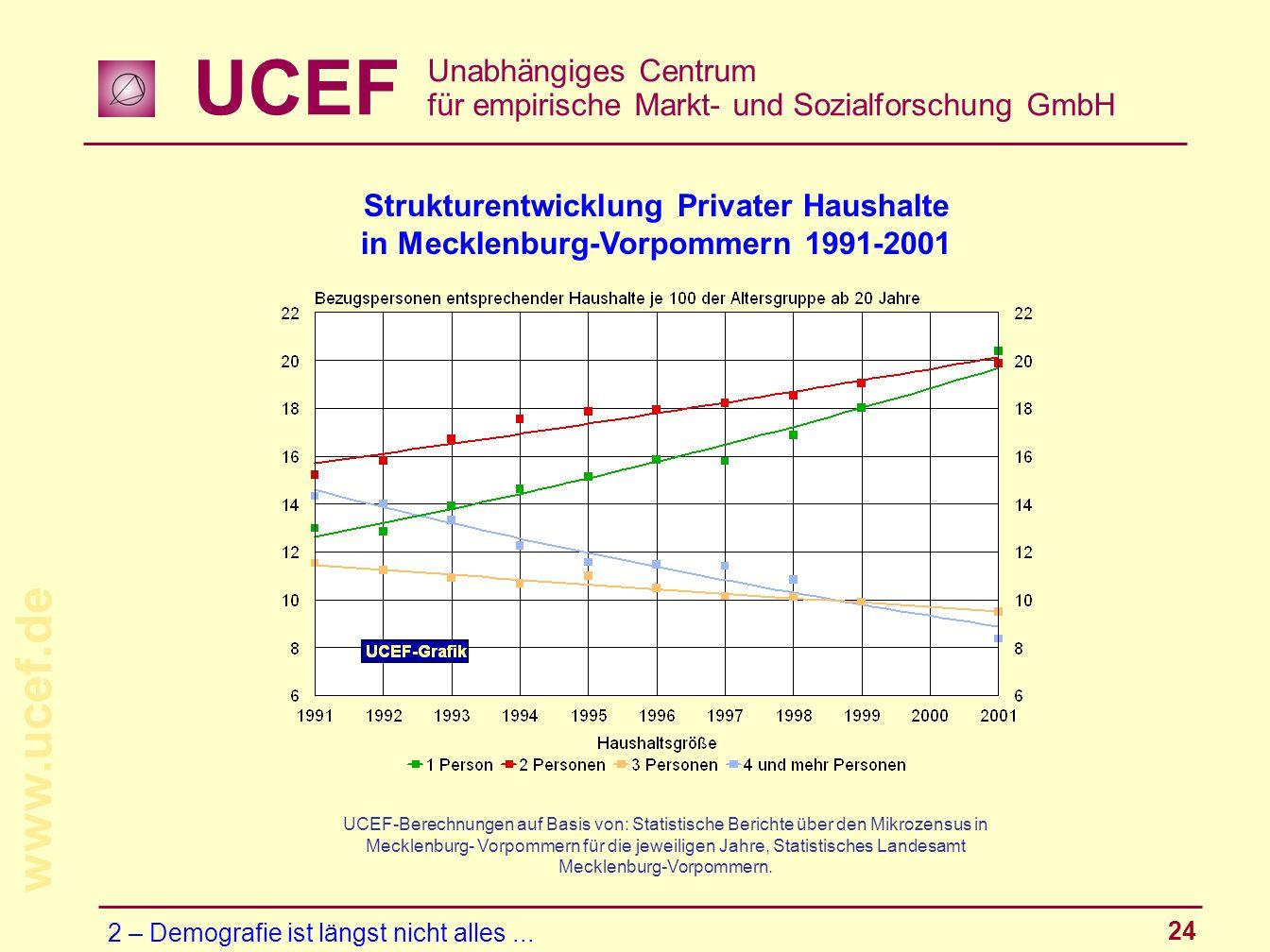 UCEF Unabhängiges Centrum für empirische Markt- und Sozialforschung GmbH www.ucef.de 24 Strukturentwicklung Privater Haushalte in Mecklenburg-Vorpomme