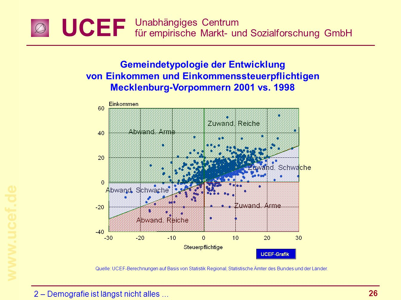 UCEF Unabhängiges Centrum für empirische Markt- und Sozialforschung GmbH www.ucef.de 26 Gemeindetypologie der Entwicklung von Einkommen und Einkommens