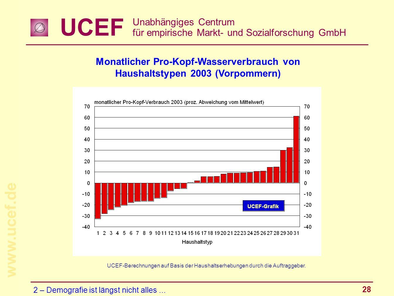 UCEF Unabhängiges Centrum für empirische Markt- und Sozialforschung GmbH www.ucef.de 28 Monatlicher Pro-Kopf-Wasserverbrauch von Haushaltstypen 2003 (