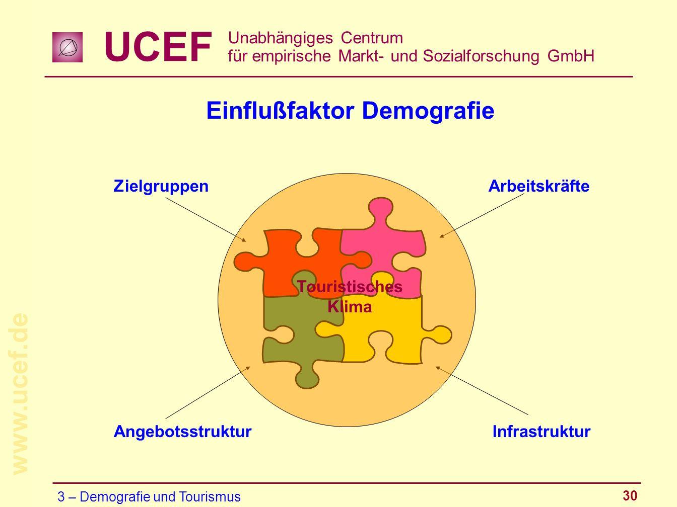 UCEF Unabhängiges Centrum für empirische Markt- und Sozialforschung GmbH www.ucef.de 30 Zielgruppen Angebotsstruktur Arbeitskräfte Infrastruktur Touri