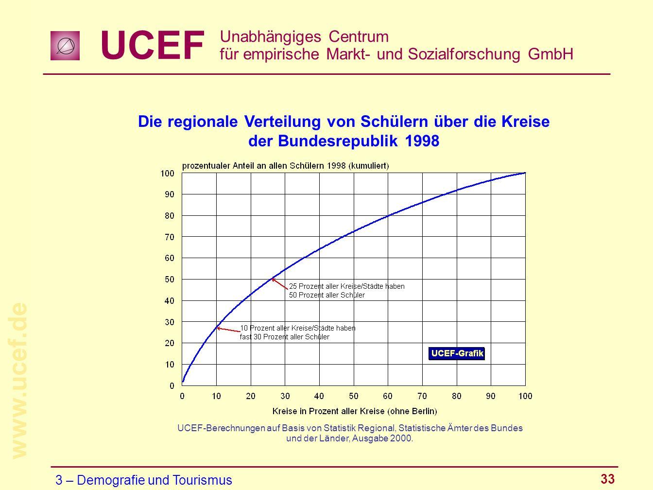 UCEF Unabhängiges Centrum für empirische Markt- und Sozialforschung GmbH www.ucef.de 33 Die regionale Verteilung von Schülern über die Kreise der Bund