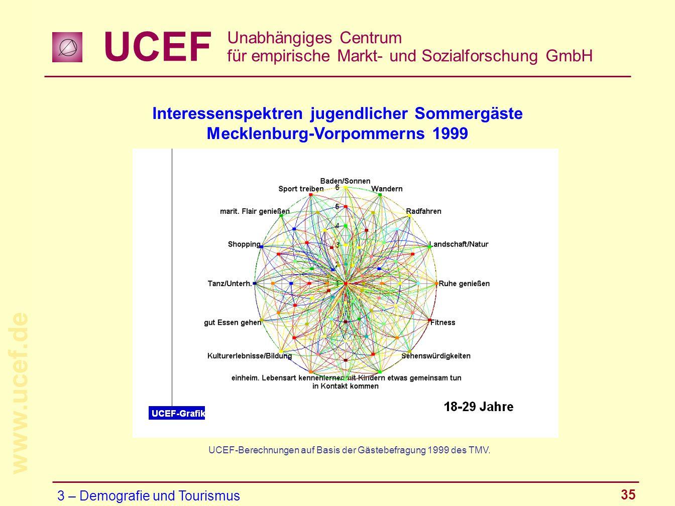 UCEF Unabhängiges Centrum für empirische Markt- und Sozialforschung GmbH www.ucef.de 35 Interessenspektren jugendlicher Sommergäste Mecklenburg-Vorpom