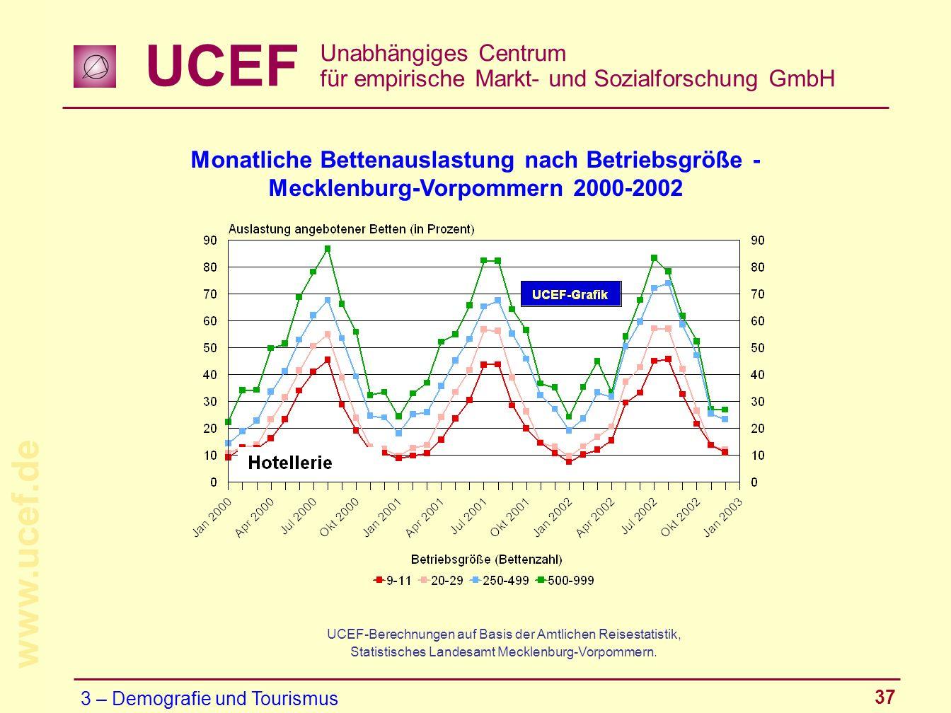 UCEF Unabhängiges Centrum für empirische Markt- und Sozialforschung GmbH www.ucef.de 37 Monatliche Bettenauslastung nach Betriebsgröße - Mecklenburg-V