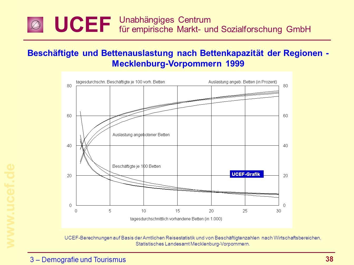 UCEF Unabhängiges Centrum für empirische Markt- und Sozialforschung GmbH www.ucef.de 38 Beschäftigte und Bettenauslastung nach Bettenkapazität der Reg