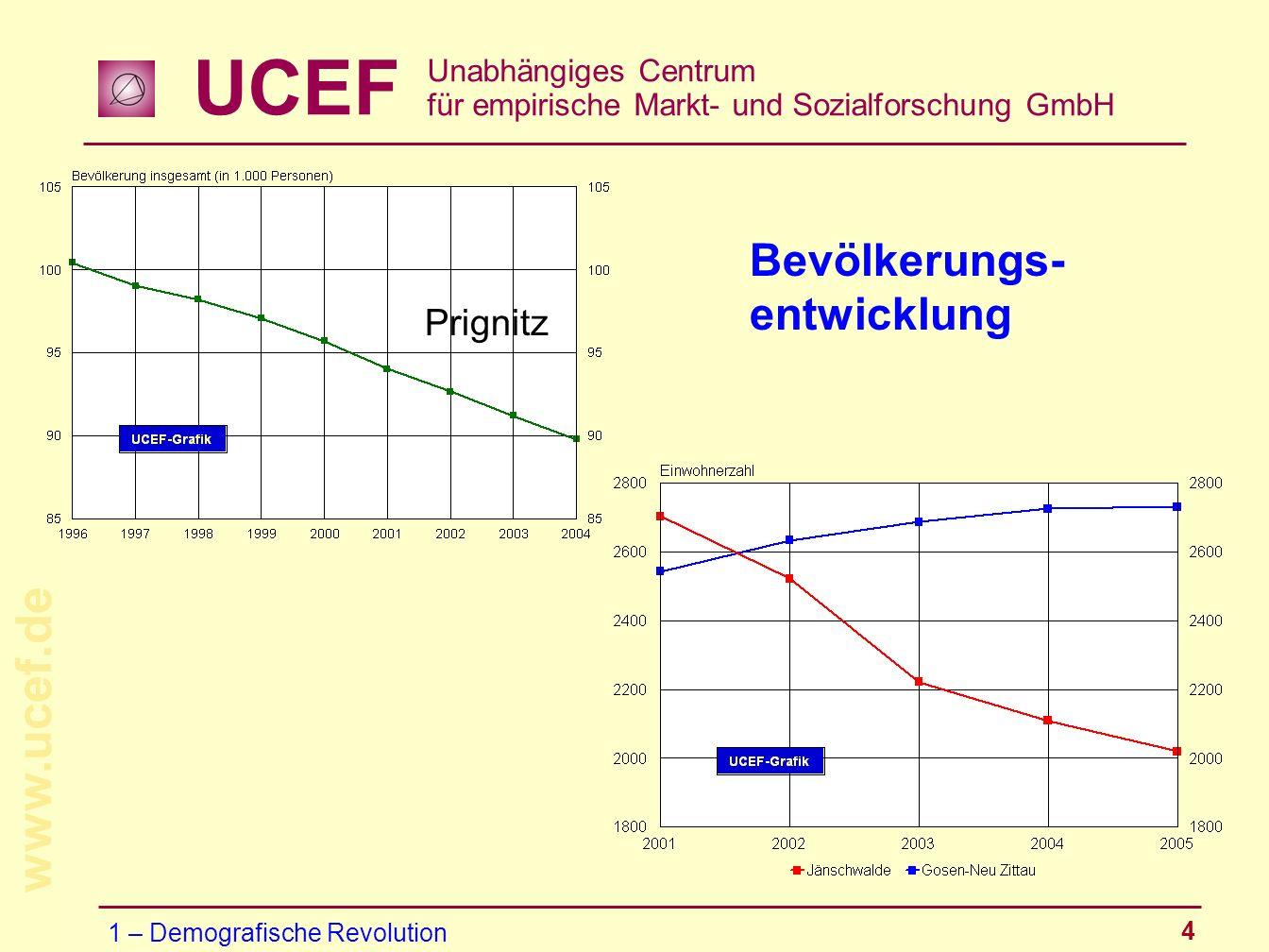 UCEF Unabhängiges Centrum für empirische Markt- und Sozialforschung GmbH www.ucef.de 4 Bevölkerungs- entwicklung Prignitz 1 – Demografische Revolution