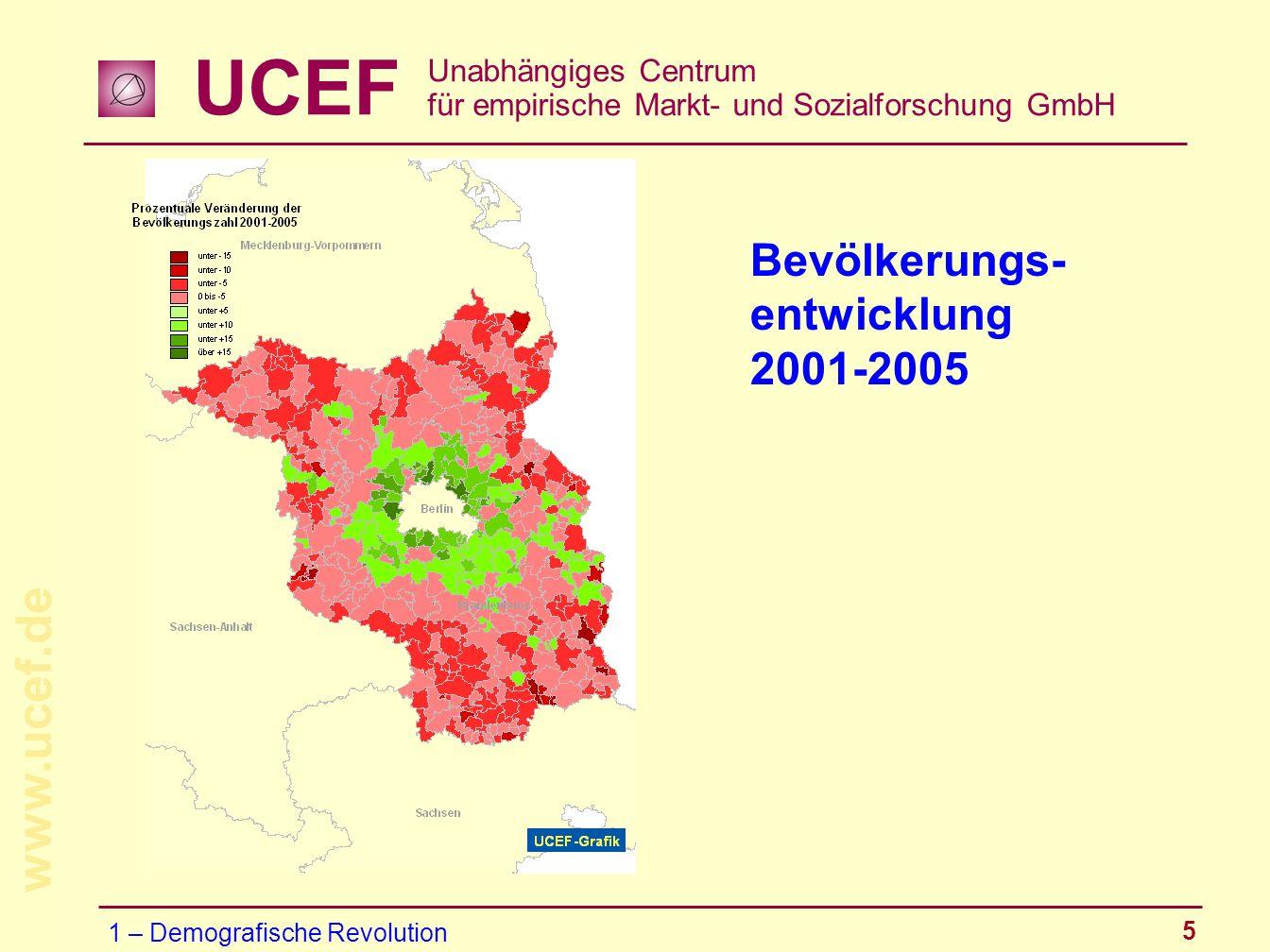 UCEF Unabhängiges Centrum für empirische Markt- und Sozialforschung GmbH www.ucef.de 5 Bevölkerungs- entwicklung 2001-2005 1 – Demografische Revolutio