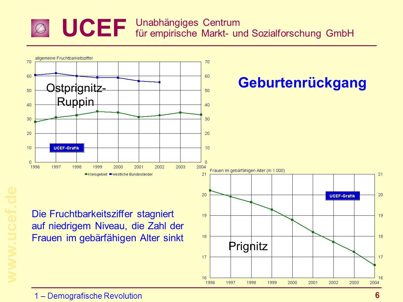 UCEF Unabhängiges Centrum für empirische Markt- und Sozialforschung GmbH www.ucef.de 6 Die Fruchtbarkeitsziffer stagniert auf niedrigem Niveau, die Za