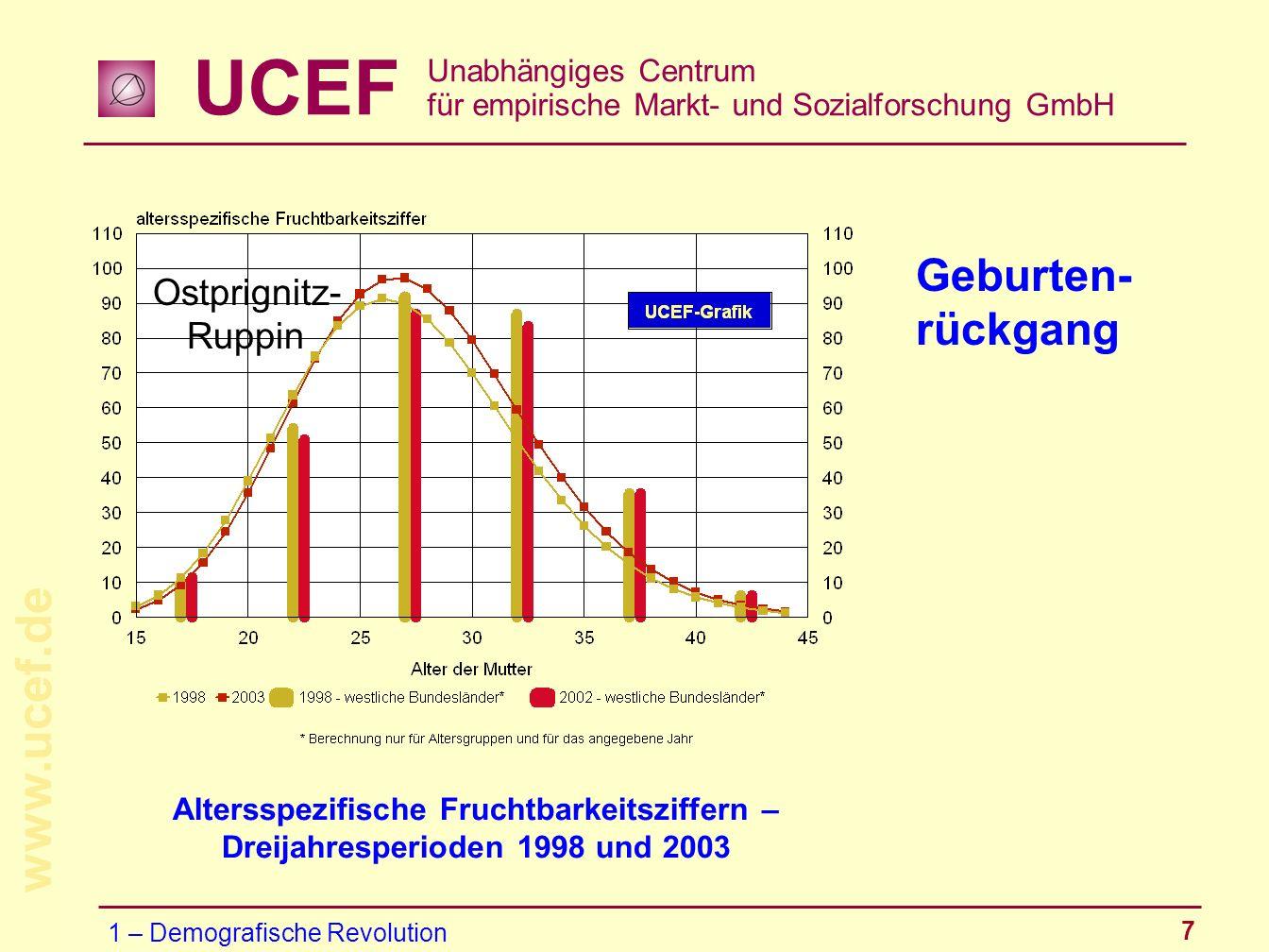 UCEF Unabhängiges Centrum für empirische Markt- und Sozialforschung GmbH www.ucef.de 7 Geburten- rückgang Altersspezifische Fruchtbarkeitsziffern – Dr