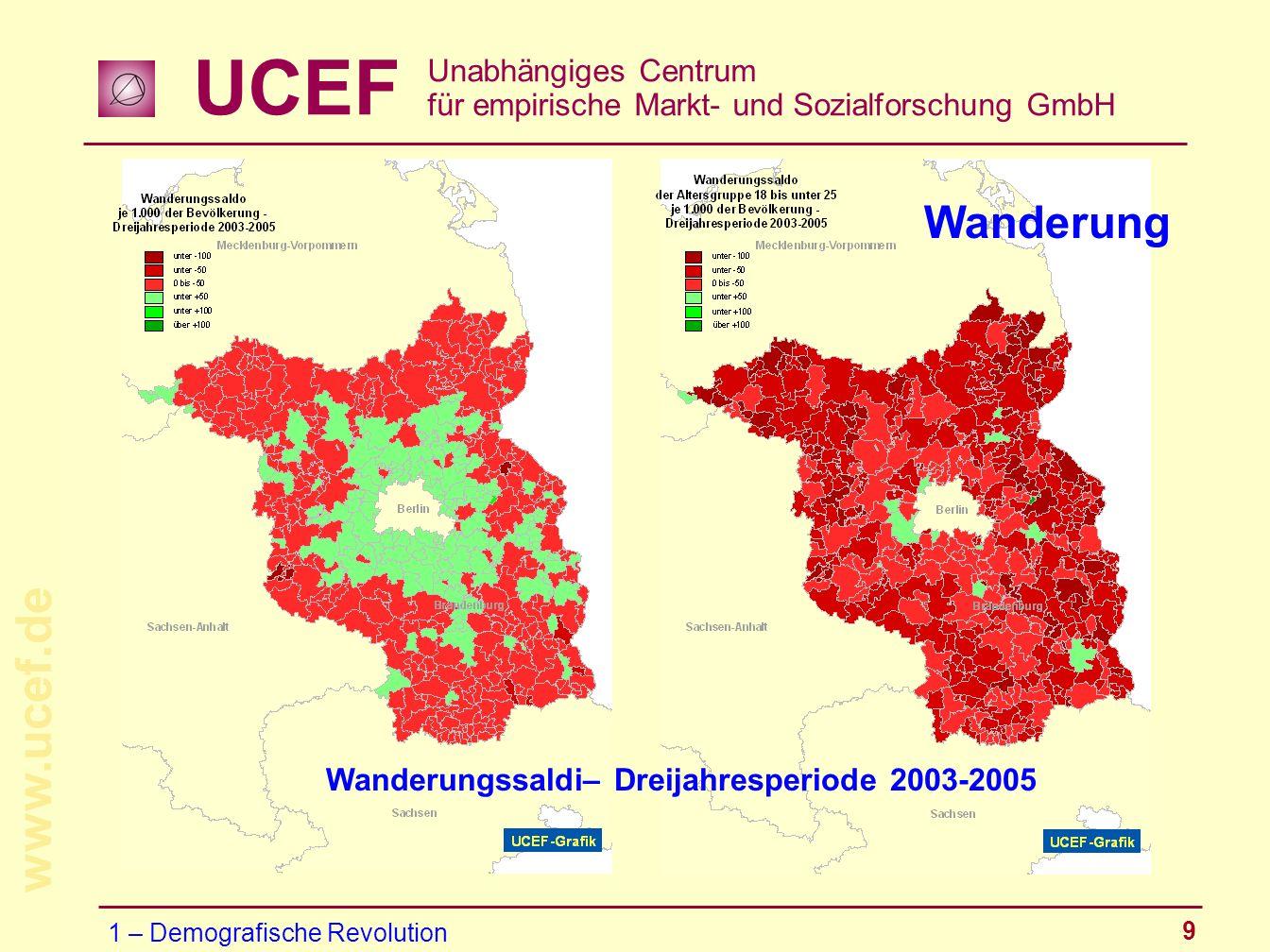 UCEF Unabhängiges Centrum für empirische Markt- und Sozialforschung GmbH www.ucef.de 9 1 – Demografische Revolution Wanderung Wanderungssaldi– Dreijah