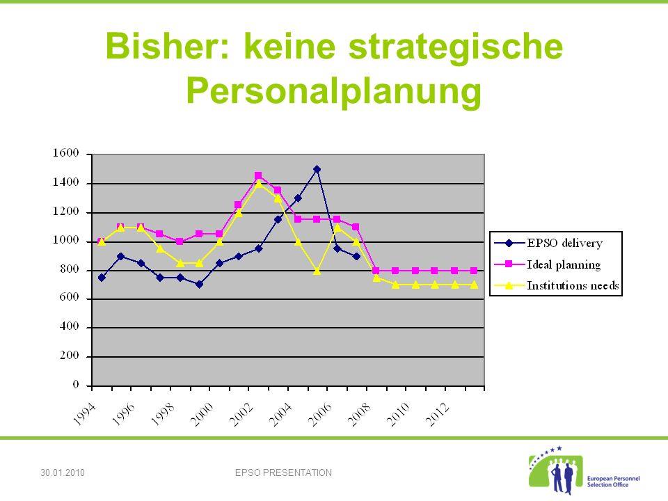 30.01.2010EPSO PRESENTATION Bisher: keine strategische Personalplanung