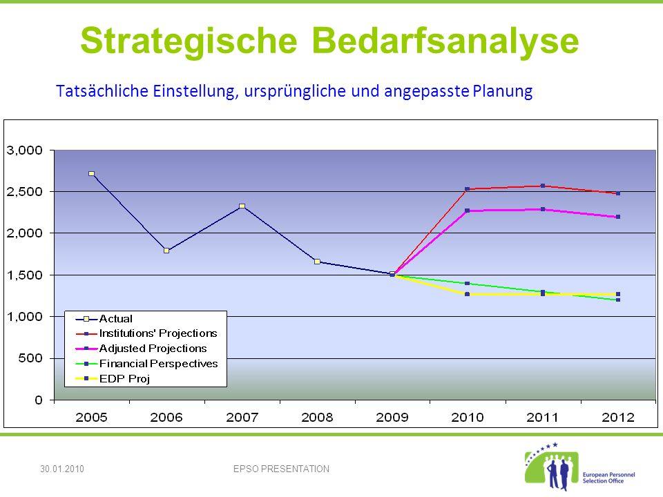 30.01.2010EPSO PRESENTATION Tatsächliche Einstellung, ursprüngliche und angepasste Planung Strategische Bedarfsanalyse