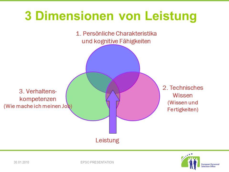 30.01.2010EPSO PRESENTATION 3 Dimensionen von Leistung Leistung 3.