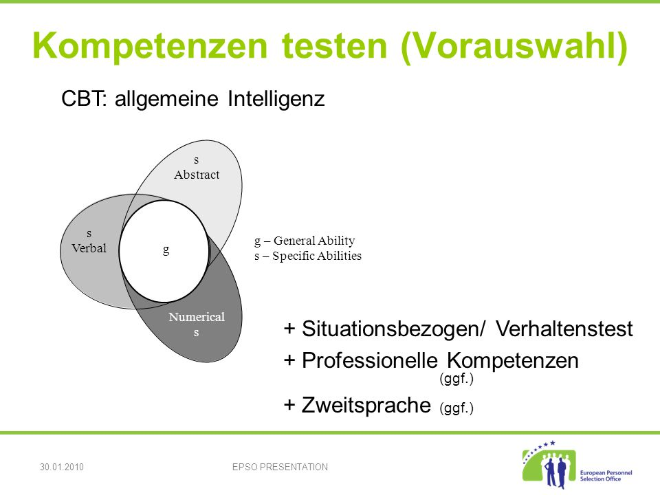 30.01.2010EPSO PRESENTATION Kompetenzen testen (Vorauswahl) s Verbal Numerical s Abstract g g – General Ability s – Specific Abilities CBT: allgemeine Intelligenz + Situationsbezogen/ Verhaltenstest + Professionelle Kompetenzen (ggf.) + Zweitsprache (ggf.)