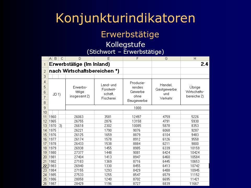Konjunkturindikatoren Erwerbstätige Kollegstufe (Stichwort – Erwerbstätige)