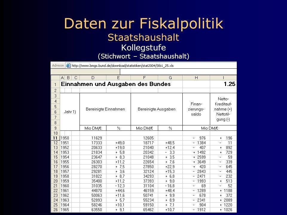 Daten zur Fiskalpolitik Staatshaushalt Kollegstufe (Stichwort – Staatshaushalt)