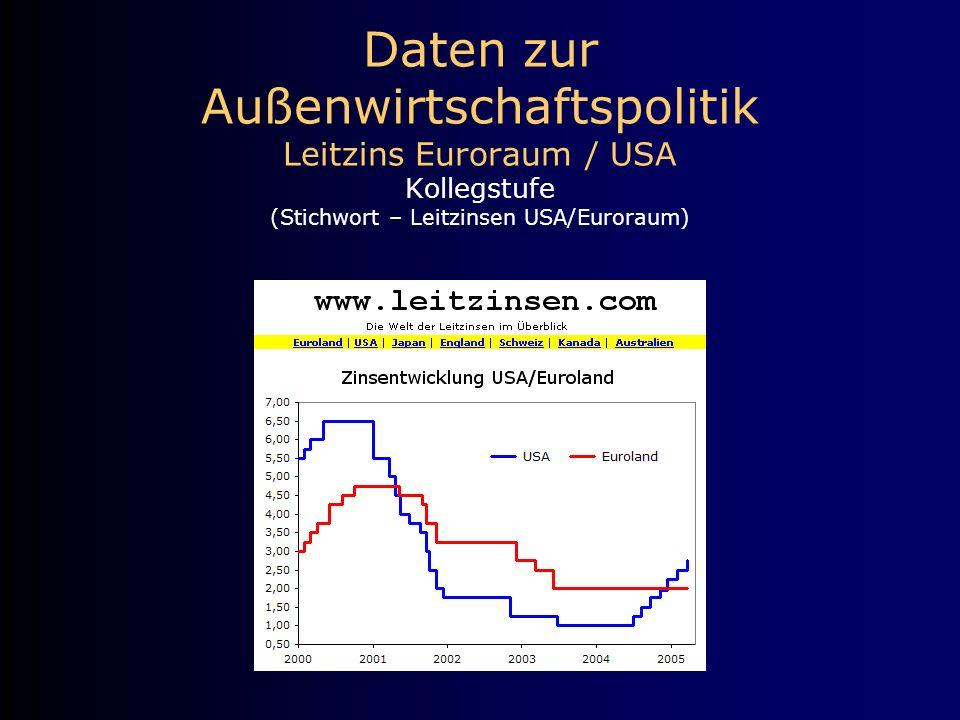 Daten zur Außenwirtschaftspolitik Leitzins Euroraum / USA Kollegstufe (Stichwort – Leitzinsen USA/Euroraum)
