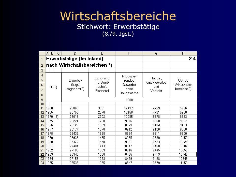 Wirtschaftsbereiche Stichwort: Erwerbstätige (8./9. Jgst.)