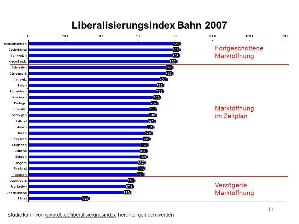 11 Liberalisierungsindex Bahn 2007 Fortgeschrittene Marktöffnung im Zeitplan Verzögerte Marktöffnung Studie kann von www.db.de/liberalisierungsindex h