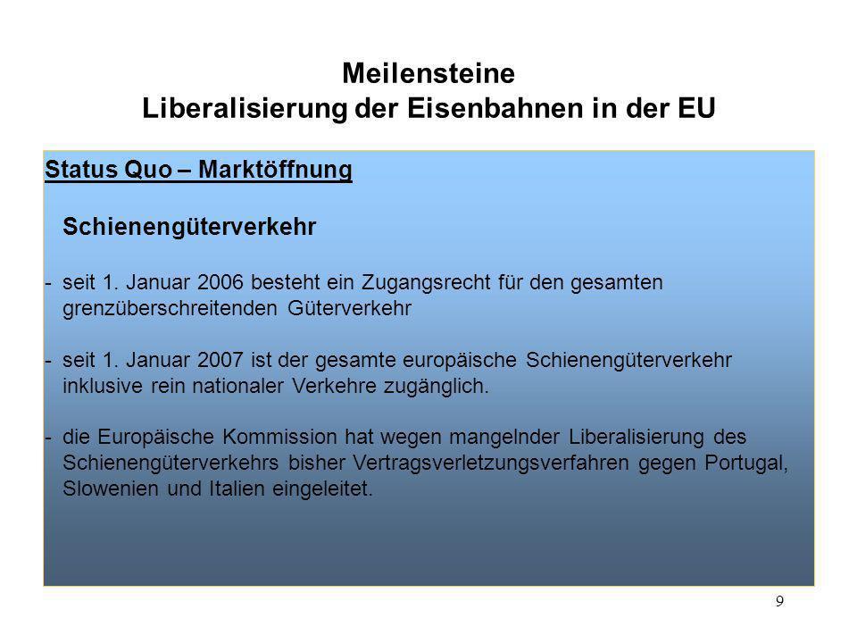 9 Meilensteine Liberalisierung der Eisenbahnen in der EU Status Quo – Marktöffnung Schienengüterverkehr -seit 1. Januar 2006 besteht ein Zugangsrecht