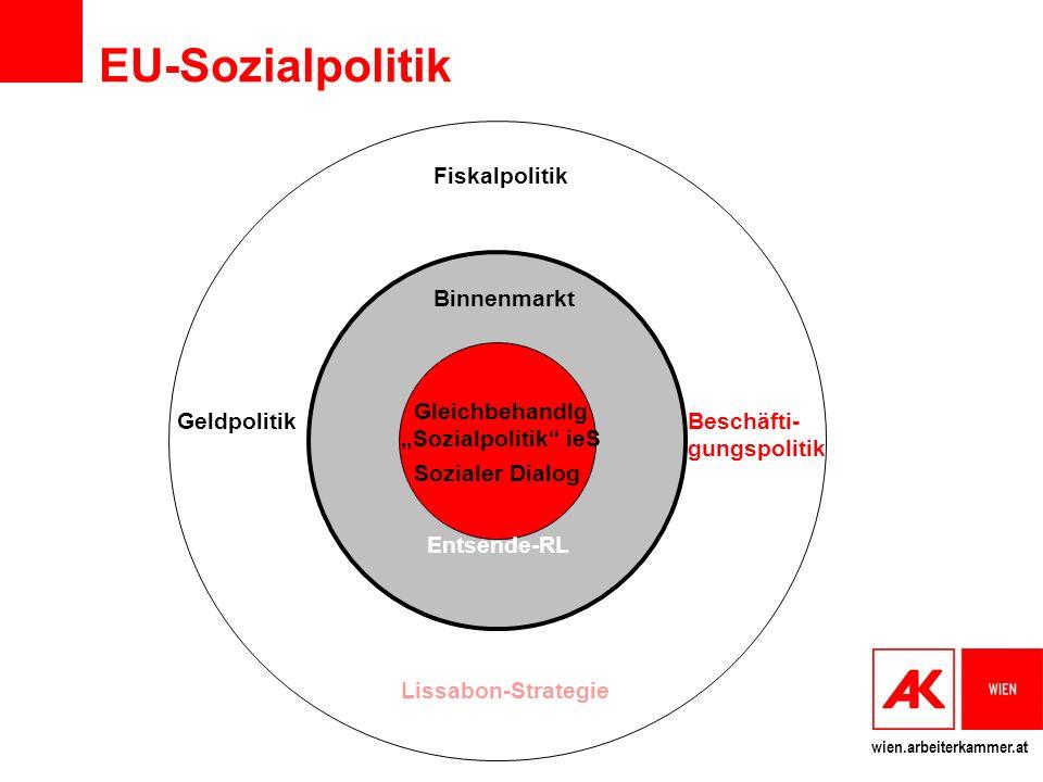 wien.arbeiterkammer.at EU-Sozialpolitik morgen Gleichbehandlung Sozialpolitik ieS Sozialer Dialog Binnenmarkt Post-Lissabon-Strategie 2010 Beschäfti- gungspolitik Entsende-RL Geldpolitik Fiskalpolitik