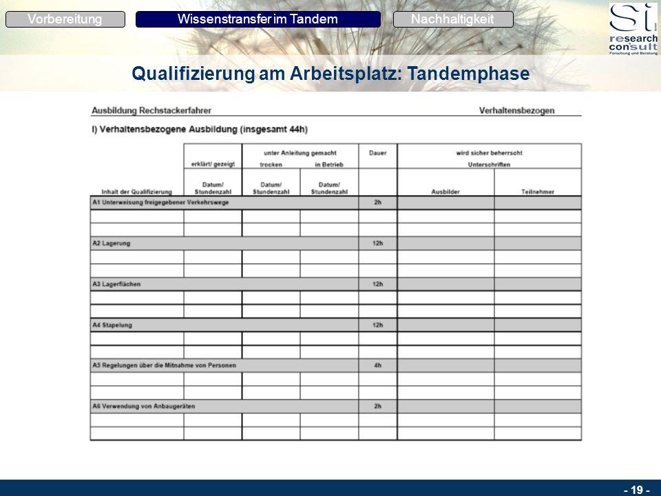 - 18 - Ausbildungsplan: nach Zeiteinheiten und Lernzielen gegliedert Standard mit betrieblichen Besonderheiten Eintragung der Tandemzeiten sowie des i
