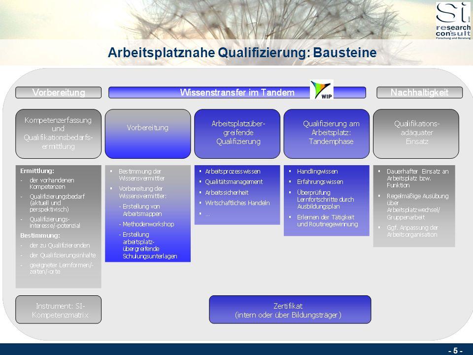 - 4 - Konzept: Wissenstransfer im Tandem Instrument eignet sich für die Qualifizierung und Einarbeitung neuer als auch erfahrener Mitarbeiter/innen Es