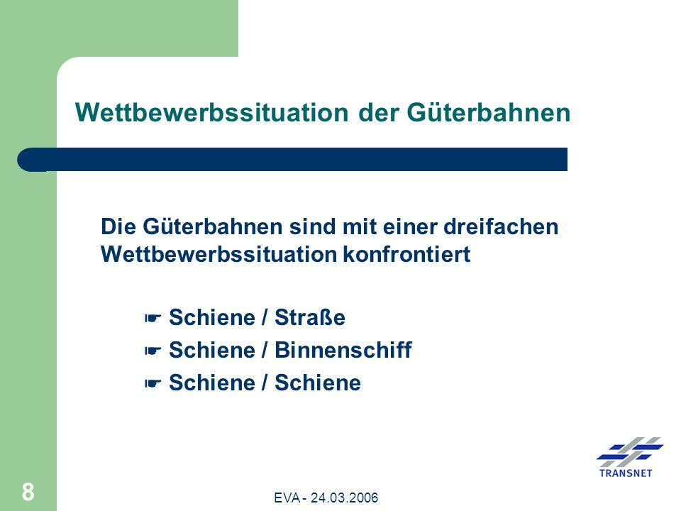 EVA - 24.03.2006 9 Entwicklung des intermodalen Wettbewerbs im Güterverkehr Entwicklung der modalen Anteile an der Verkehrsleistung (tkm) 2003200420052008 Straßengüterverkehr 68,9 % 68,8 % 69,0 % 69,7 % Eisenbahnverkehr 16,1 % 16,0 % 15,8 % 15,7 % Binnenschifffahrt 11,9 % 12,2 % 12,1 % 11,7 % Rohrfernleitungen 3,2 % 3,1 % 3,0 % 2,8 %