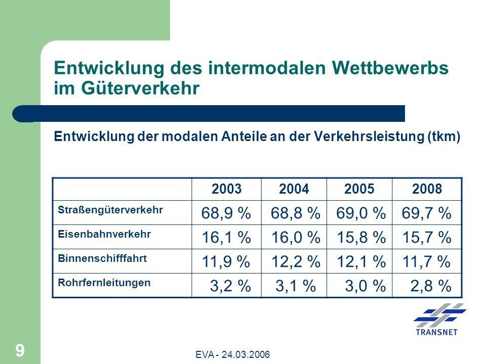 EVA - 24.03.2006 10 Entwicklung der modalen Anteile am Verkehrsaufkommen (t) 2003200420052008 Straßengüterverkehr 69,1 % 68,9 % 69,3 % 70,5 % Eisenbahnverkehr 15,1 % 14,8 % 14,5 % 13,9 % Binnenschifffahrt 11,2 % 11,6 % 11,1 % Rohrfernleitungen 4,7 % 4,6 % 4,4 %