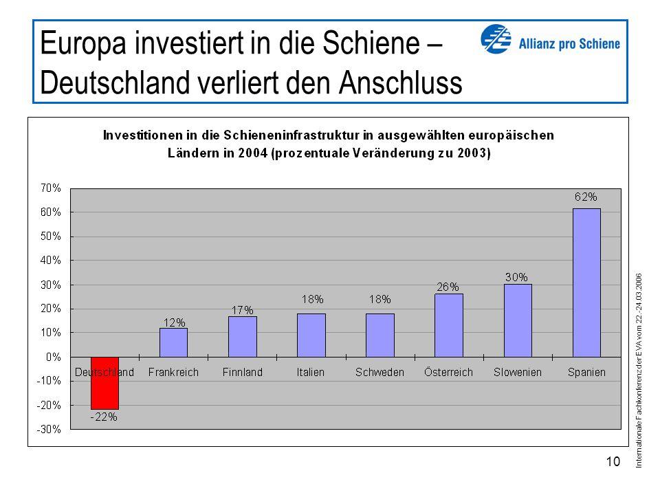Internationale Fachkonferenz der EVA vom 22.-24.03.2006 10 Europa investiert in die Schiene – Deutschland verliert den Anschluss