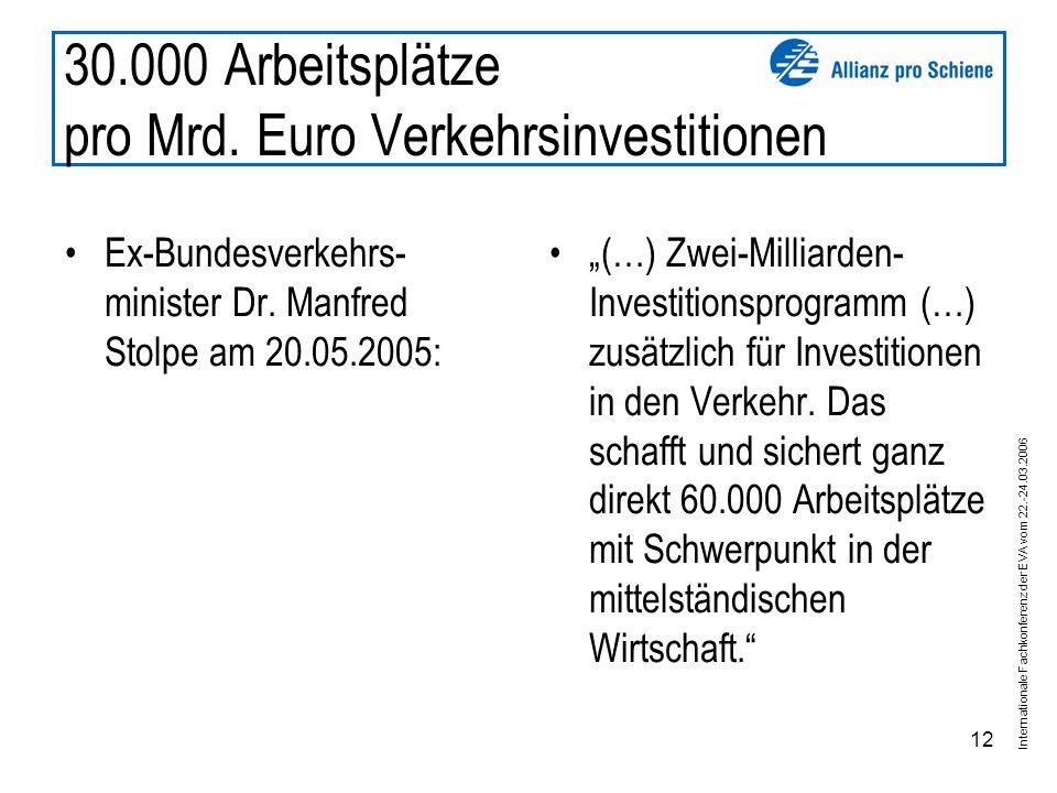 Internationale Fachkonferenz der EVA vom 22.-24.03.2006 12 30.000 Arbeitsplätze pro Mrd.