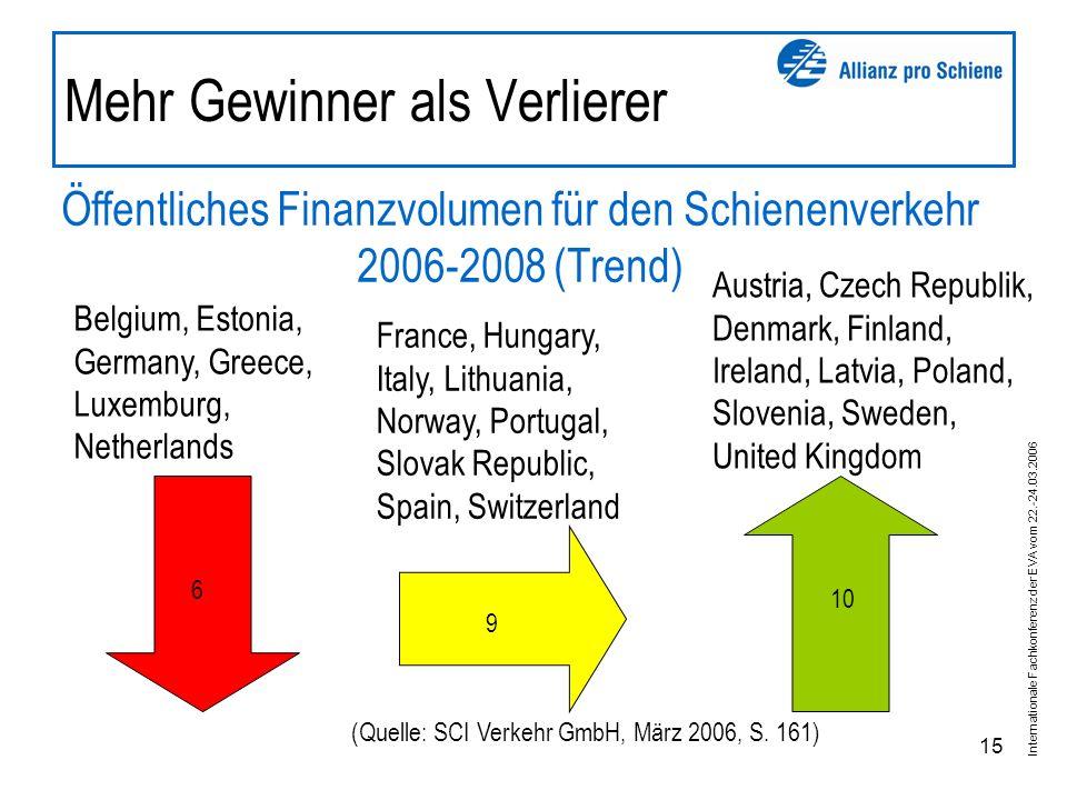 Internationale Fachkonferenz der EVA vom 22.-24.03.2006 15 Mehr Gewinner als Verlierer Öffentliches Finanzvolumen für den Schienenverkehr 2006-2008 (Trend) (Quelle: SCI Verkehr GmbH, März 2006, S.